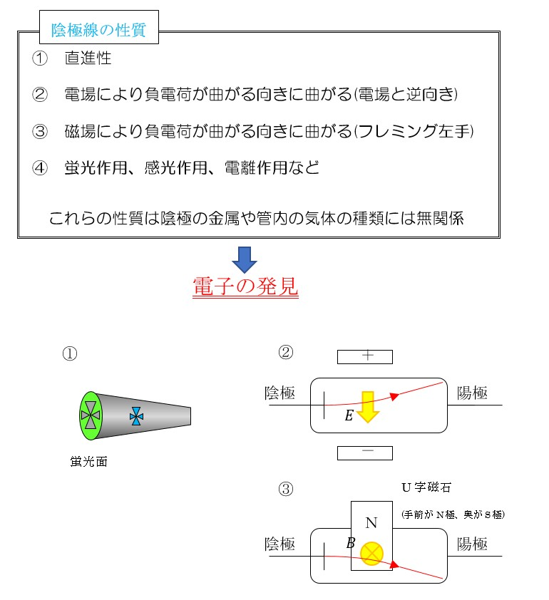 クルックス 管 実験
